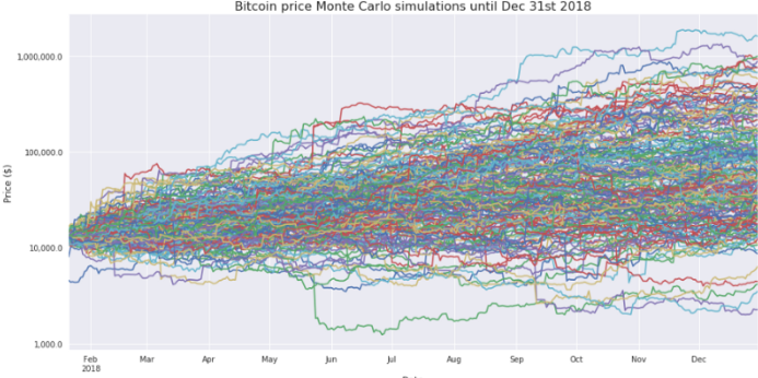 Price of Bitcoin kwa 2018